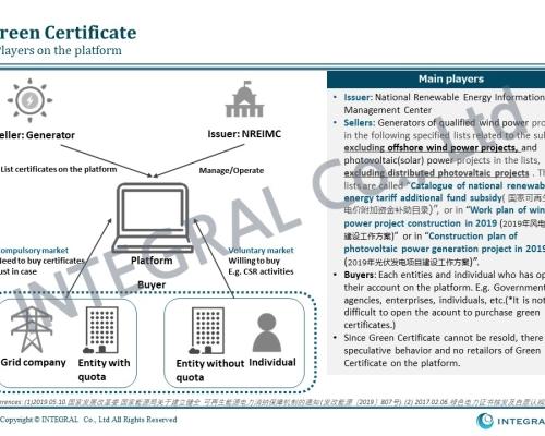 Green Certificate in China 20200212 c